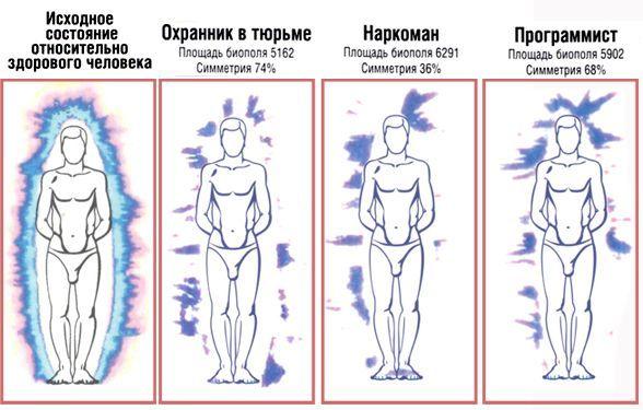 Энегргитические точки их воздействие на человека